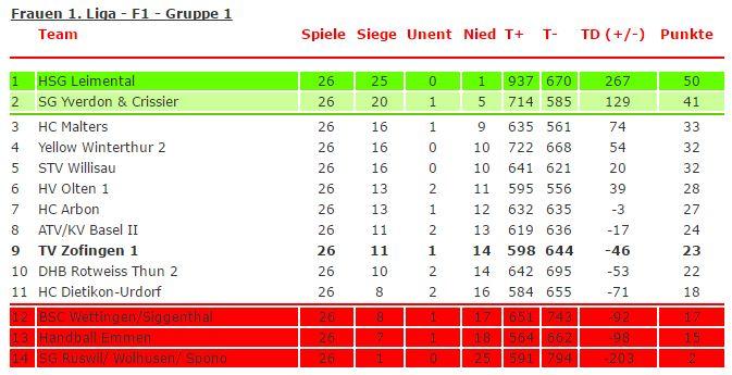 1 Liga Tabelle